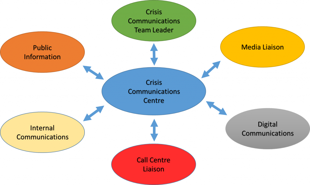 Crisis Communications Centre - Structure